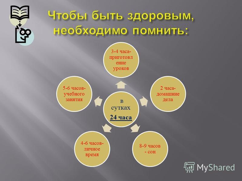 в сутках 24 часа 3-4 часа- приготовление уроков 2 часа- домашние дела 8-9 часов - сон 4-6 часов- личное время 5-6 часов- учебного занятия