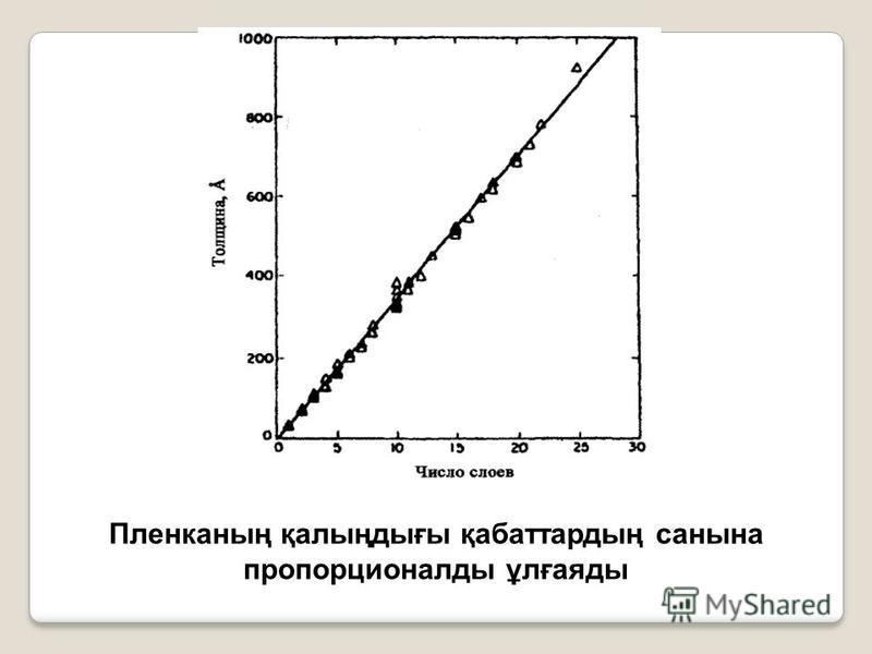 Пленканың қалыңдығы қабаттардың санына пропорционалды ұлғаяды
