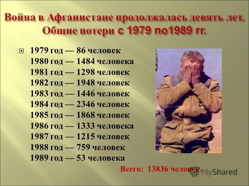 1979 г од 86 человек 1980 г од 1484 человека 1981 г од 1298 человек 1982 г од 1948 человек 1983 г од 1446 человек 1984 г од 2346 человек 1985 г од 1868 человек 1986 г од 1333 человека 1987 г од 1215 человек 1988 г од 759 человек 1989 г од 53 человека