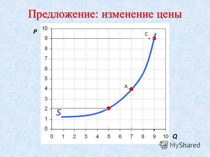 Величина предложения Количество товара, которое производители хотят и могут произвести и предложить к продаже по данной цене в течение определенного периода времени.
