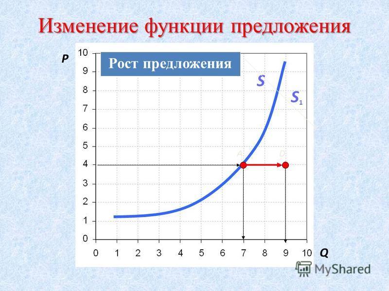Закон предложения При прочих равных условиях изменение величины предложения товара находится в прямой зависимости от изменении его цены.
