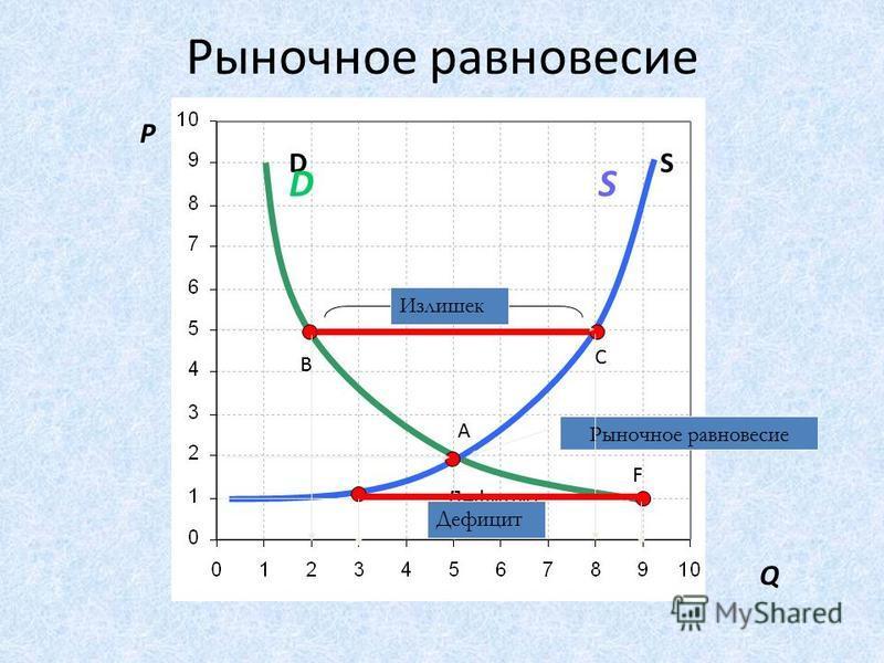 Рыночное равновесие Равновесная цена – это цена, при которой величина спроса совпадает с величиной предложения товара на данном рынке. Равновесное количество соответствует такому количеству товара, которое будет продано (куплено) по равновесной цене.