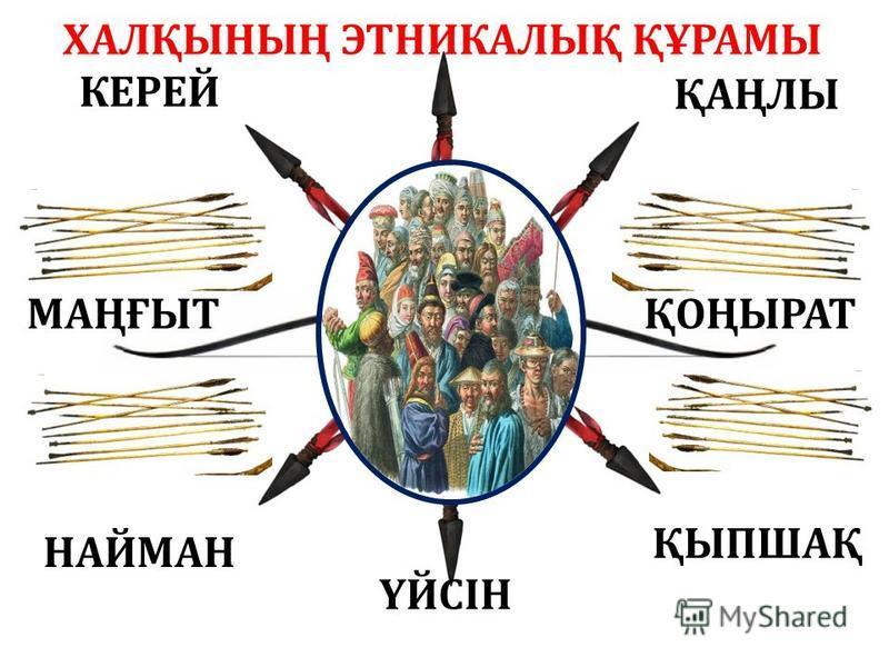 ҮЙСІН ҚАҢЛЫ КЕРЕЙ ҚОҢЫРАТМАҢҒЫТ НАЙМАН ҚЫПШАҚ ХАЛҚЫНЫҢ ЭТНИКАЛЫҚ ҚҰРАМЫ
