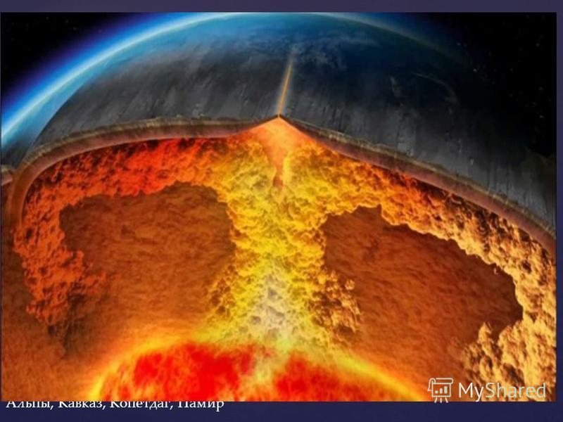 Горизонтальные движения. Твердая оболочка Земли литосфера состоит из гигантских блоков - литосферных плит. В состав самых крупных из них, входят материки и прилегающие части океанов. Литосферные плиты медленно перемещаются в горизонтальном направлени