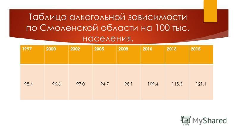 Таблица алкогольной зависимости по Смоленской области на 100 тыс. населения. 19972000200220052008201020132015 98.496.697.094.798.1109.4115.3121.1