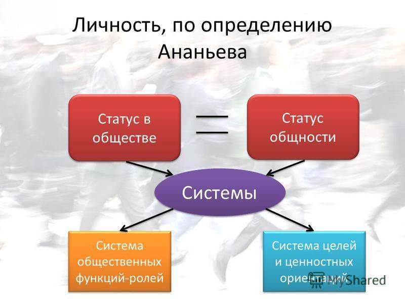 Личность, по определению Ананьева Системы Система общественных функций-ролей Система целей и ценностных ориентаций Статус в обществе Статус общности