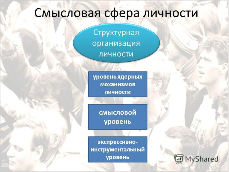 Смысловая сфера личности Структурная организация личности экспрессивно- инструментальный уровень уровень ядерных механизмов личности смысловой уровень