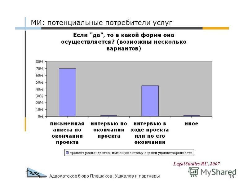 Адвокатское бюро Плешаков, Ушкалов и партнеры 15 МИ: потенциальные потребители услуг LegalStudies.RU, 2007