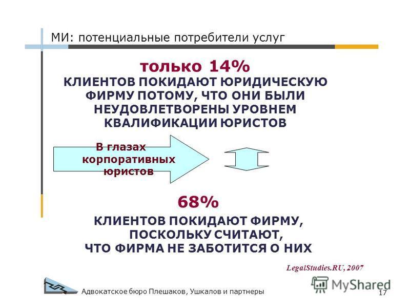 Адвокатское бюро Плешаков, Ушкалов и партнеры 17 МИ: потенциальные потребители услуг 68% КЛИЕНТОВ ПОКИДАЮТ ФИРМУ, ПОСКОЛЬКУ СЧИТАЮТ, ЧТО ФИРМА НЕ ЗАБОТИТСЯ О НИХ только 14% КЛИЕНТОВ ПОКИДАЮТ ЮРИДИЧЕСКУЮ ФИРМУ ПОТОМУ, ЧТО ОНИ БЫЛИ НЕУДОВЛЕТВОРЕНЫ УРОВ