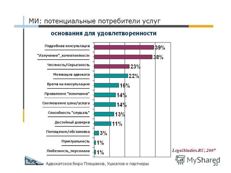 Адвокатское бюро Плешаков, Ушкалов и партнеры 20 МИ: потенциальные потребители услуг LegalStudies.RU, 2007