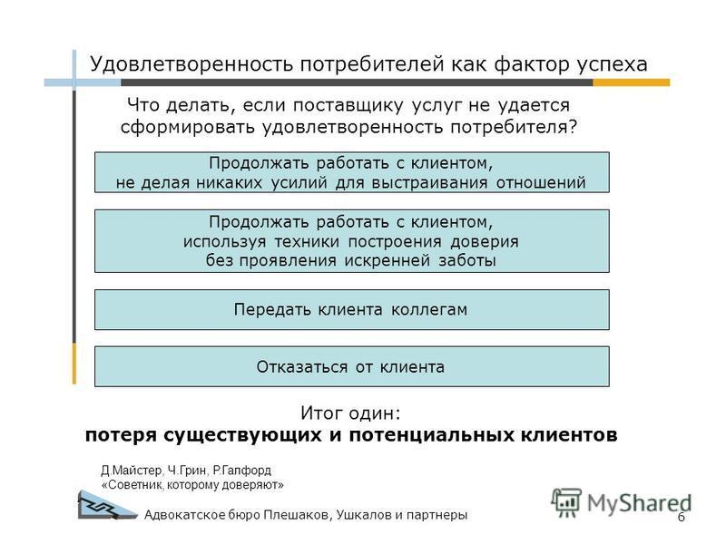 Адвокатское бюро Плешаков, Ушкалов и партнеры 6 Что делать, если поставщику услуг не удается сформировать удовлетворенность потребителя? Продолжать работать с клиентом, не делая никаких усилий для выстраивания отношений Продолжать работать с клиентом
