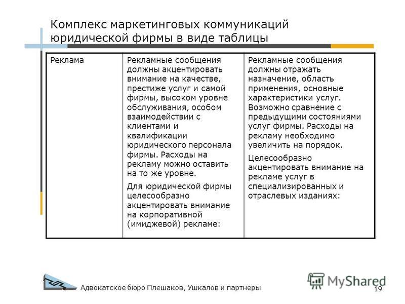 Адвокатское бюро Плешаков, Ушкалов и партнеры 19 Реклама Рекламные сообщения должны акцентировать внимание на качестве, престиже услуг и самой фирмы, высоком уровне обслуживания, особом взаимодействии с клиентами и квалификации юридического персонала