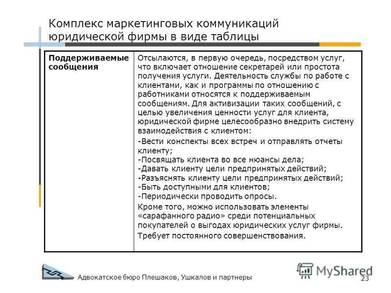 Адвокатское бюро Плешаков, Ушкалов и партнеры 23 Комплекс маркетинговых коммуникаций юридической фирмы в виде таблицы Поддерживаемые сообщения Отсылаются, в первую очередь, посредством услуг, что включает отношение секретарей или простота получения у