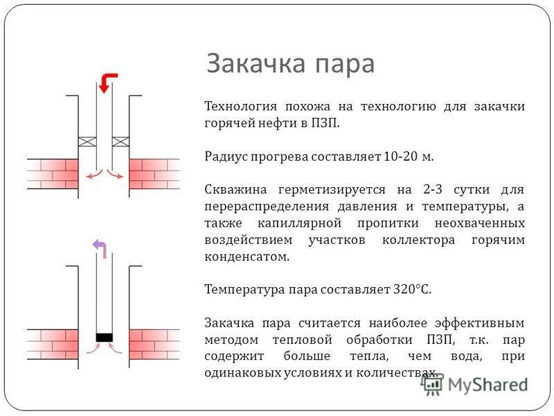 Закачка пара Технология похожа на технологию для закачки горячей нефти в ПЗП. Радиус прогрева составляет 10-20 м. Скважина герметизируется на 2-3 сутки для перераспределения давления и температуры, а также капиллярной пропитки неохваченных воздействи