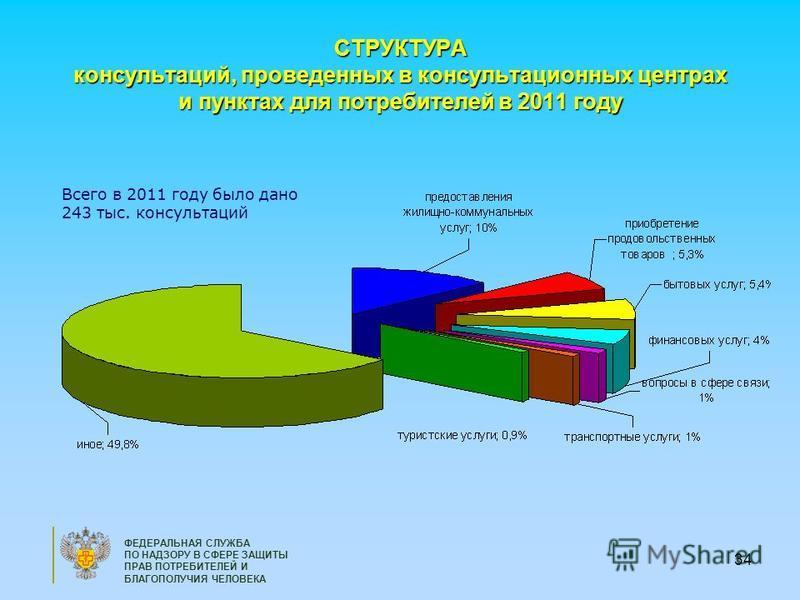 34 ФЕДЕРАЛЬНАЯ СЛУЖБА ПО НАДЗОРУ В СФЕРЕ ЗАЩИТЫ ПРАВ ПОТРЕБИТЕЛЕЙ И БЛАГОПОЛУЧИЯ ЧЕЛОВЕКА СТРУКТУРА консультаций, проведенных в консультационных центрах и пунктах для потребителей в 2011 году Всего в 2011 году было дано 243 тыс. консультаций