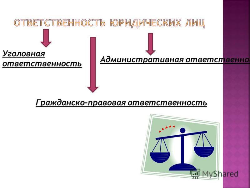 Уголовная ответственность Гражданско-правовая ответственность Административная ответственность