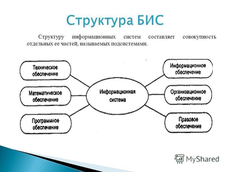 Структуру информационных систем составляет совокупность отдельных ее частей, называемых подсистемами.