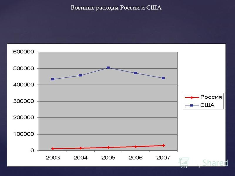 Военные расходы России и США