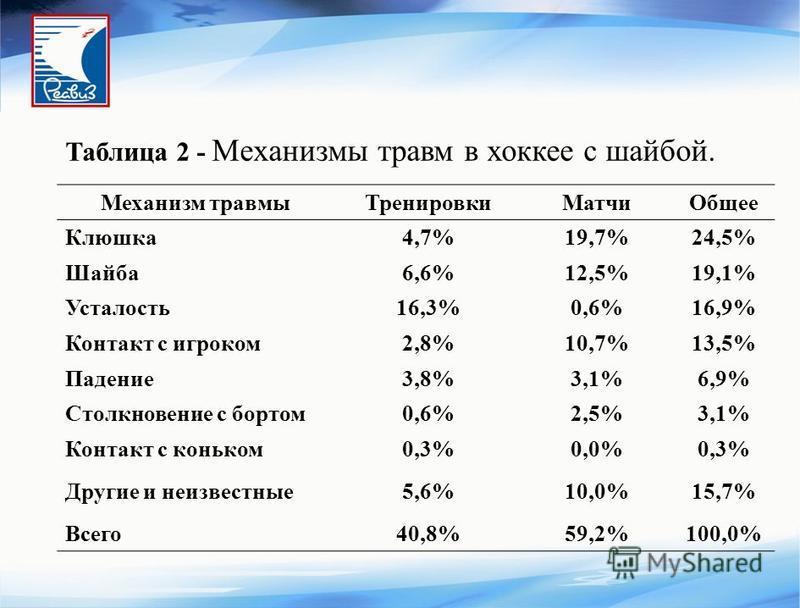 Таблица 2 - Механизмы травм в хоккее с шайбой. Механизм травмы ТренировкиМатчи Общее Клюшка 4,7%19,7%24,5% Шайба 6,6%12,5%19,1% Усталость 16,3%0,6%16,9% Контакт с игроком 2,8%10,7%13,5% Падение 3,8%3,1%6,9% Столкновение с бортом 0,6%2,5%3,1% Контакт