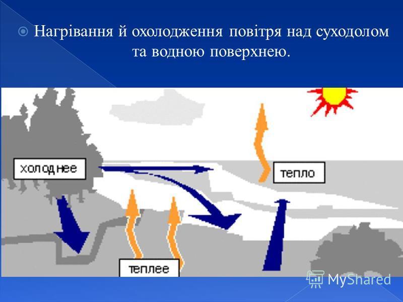 Нагрівання й охолодження повітря над суходолом та водною поверхнею.