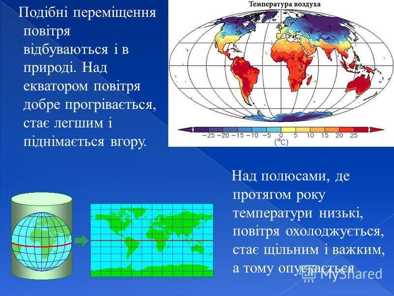 Подібні переміщення повітря відбуваються і в природі. Над екватором повітря добре прогрівається, стає легшим і піднімається вгору. Над полюсами, де протягом року температури низькі, повітря охолоджується, стає щільним і важким, а тому опускається