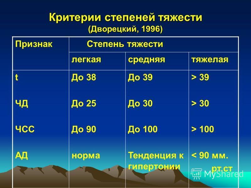 Критерии степеней тяжести (Дворецкий, 1996) Признак Степень тяжести легкая средняя тяжелая t ЧД ЧСС АД До 38 До 25 До 90 норма До 39 До 30 До 100 Тенденция к гипертонии > 39 > 30 > 100 < 90 мм. рт.ст