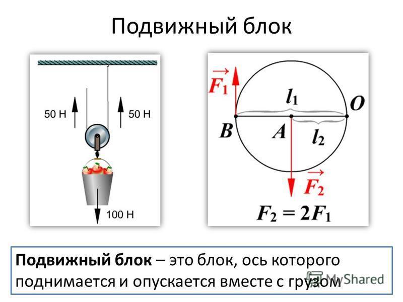 Подвижный блок Подвижный блок – это блок, ось которого поднимается и опускается вместе с грузом