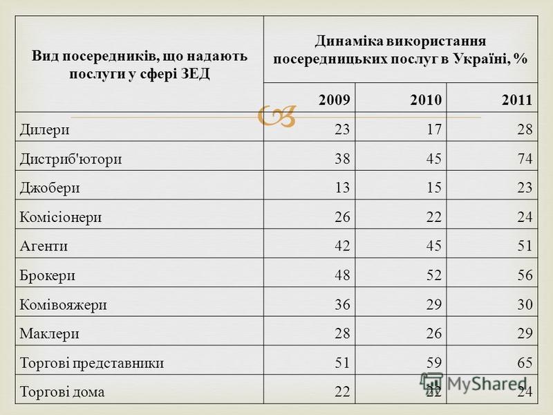 Вид посередників, що надають послуги у сфері ЗЕД Динаміка використання посередницьких послуг в Україні, % 200920102011 Дилери231728 Дистриб'ютори384574 Джобери131523 Комісіонери262224 Агенти424551 Брокери485256 Комівояжери362930 Маклери282629 Торгові
