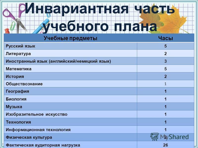 FokinaLida.75@mail.ru Инвариантная часть учебного плана