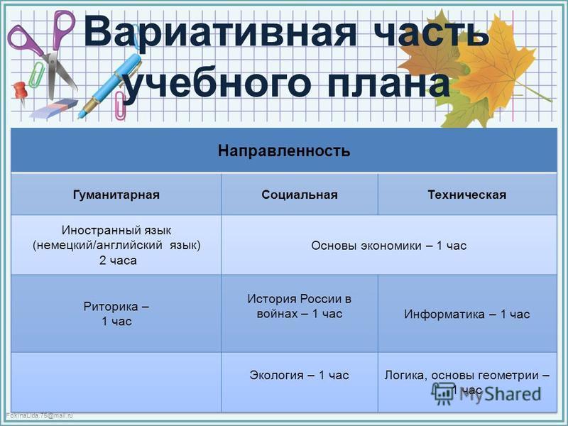 FokinaLida.75@mail.ru Вариативная часть учебного плана