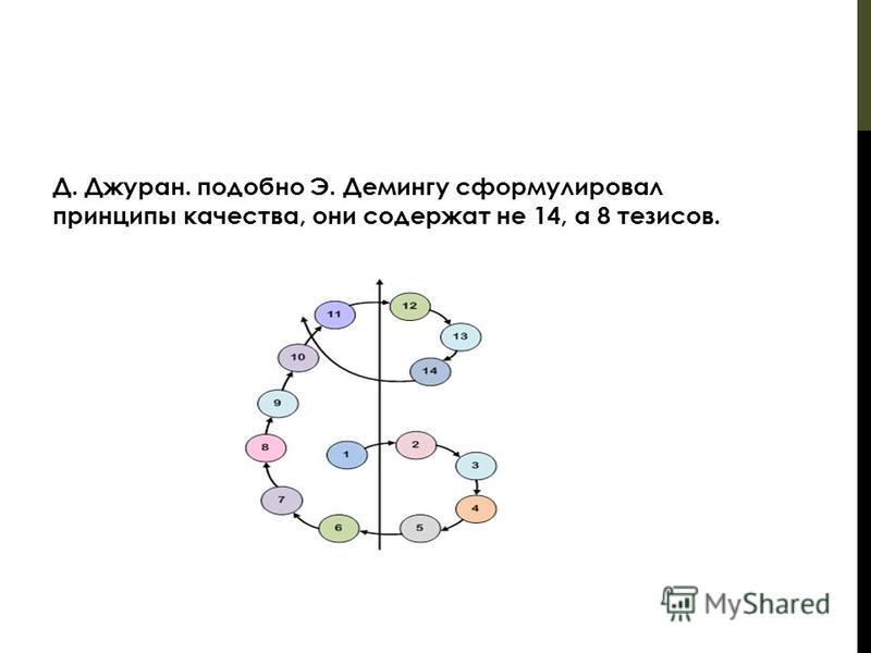 Д. Джуран. подобно Э. Демингу сформулировал принципы качества, они содержат не 14, а 8 тезисов.