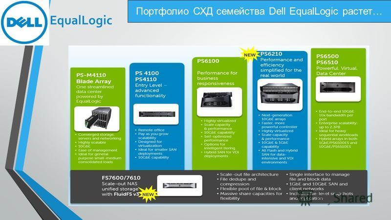 Портфолио СХД семейства Dell EqualLogic растет… EqualLogic