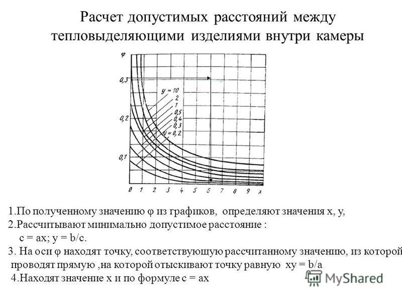 Расчет допустимых расстояний между тепловыделяющими изделиями внутри камеры 1. По полученному значению φ из графиков, определяют значения х, у, 2. Рассчитывают минимально допустимое расстояние : с = ах; у = b/с. 3. На оси φ находят точку, соответству