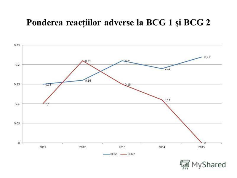 Ponderea reacţiilor adverse la BCG 1 şi BCG 2