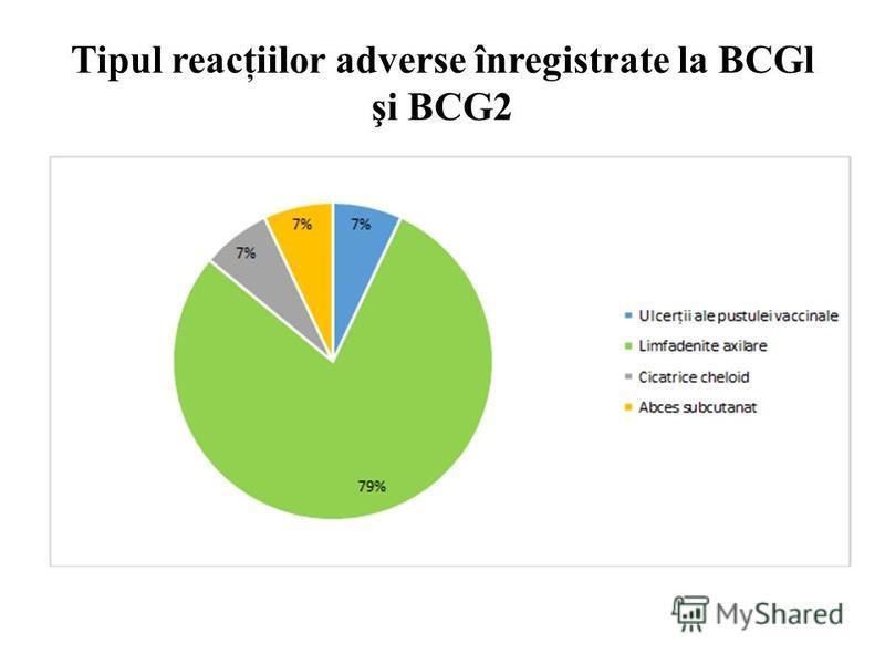 Tipul reacţiilor adverse înregistrate la BCGl şi BCG2