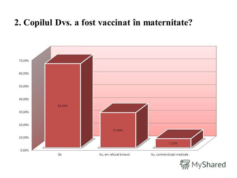 2. Copilul Dvs. a fost vaccinat în maternitate?
