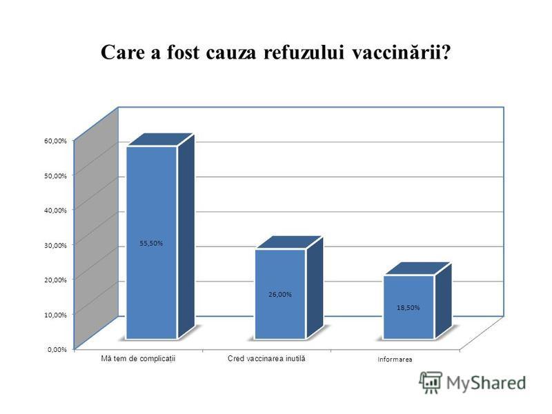 Care a fost cauza refuzului vaccinării?