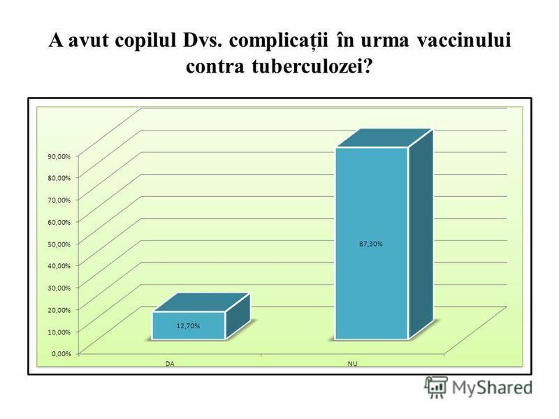 A avut copilul Dvs. complicaţii în urma vaccinului contra tuberculozei?