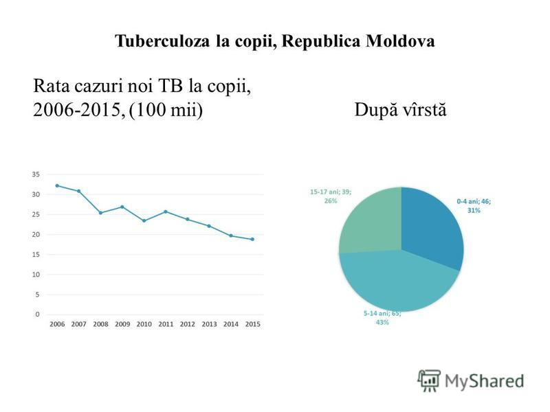 Tuberculoza la copii, Republica Moldova Rata cazuri noi TB la copii, 2006-2015, (100 mii) După vîrstă