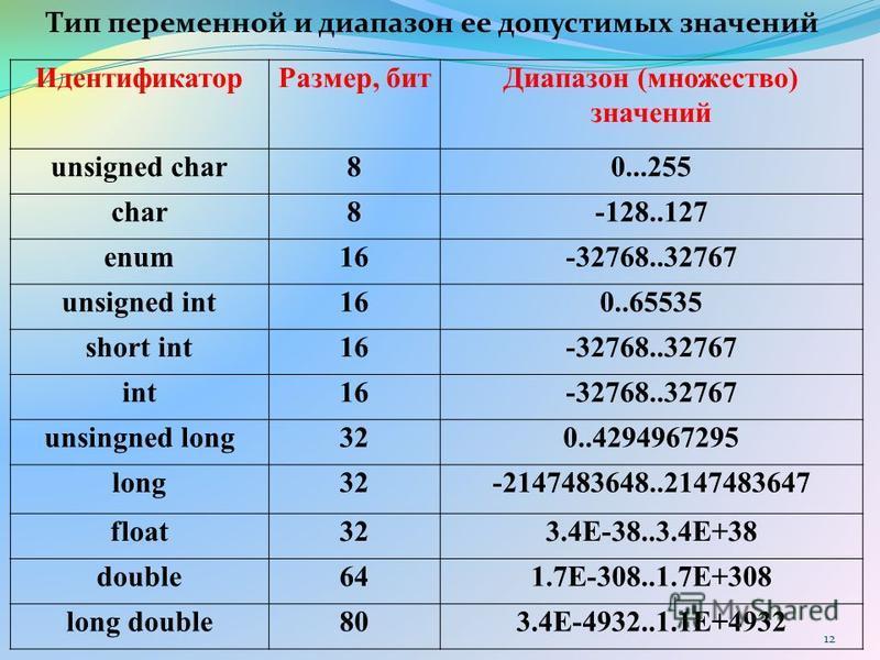 Идентификатор Размер, бит Диапазон (множество) значений unsigned char80...255 char8-128..127 enum16-32768..32767 unsigned int160..65535 short int16-32768..32767 int16-32768..32767 unsingned long320..4294967295 long32-2147483648..2147483647 float323.4