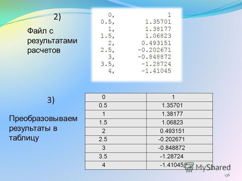 136 0 1 0.5 1.35701 1 1.38177 1.5 1.06823 2 0.493151 2.5 -0.202671 3 -0.848872 3.5 -1.28724 4 -1.41045 2)2) 3)3) Файл с результатами расчетов Преобразовываем результаты в таблицу
