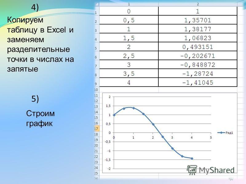 137 4) 5) Строим график Копируем таблицу в Excel и заменяем разделительные точки в числах на запятые