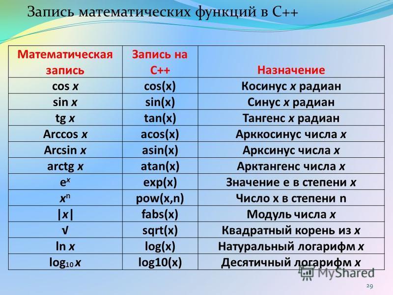 Математическая запись Запись на C++Назначение cos xcos(x)Косинус x радиан sin xsin(x)Синус x радиан tg xtan(x)Тангенс x радиан Arccos xacos(x)Арккосинус числа x Arcsin xasin(x)Арксинус числа x arctg xatan(x)Арктангенс числа x exex exp(x)Значение e в