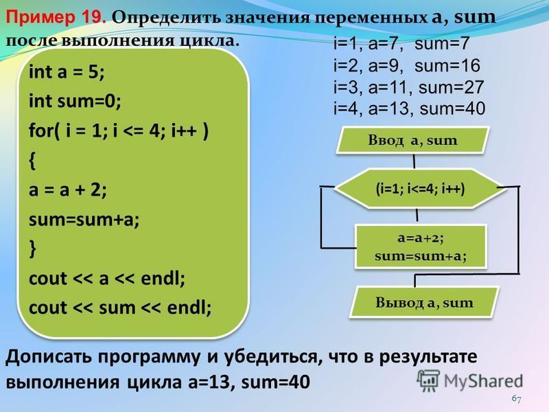 67 int a = 5; int sum=0; for( i = 1; i <= 4; i++ ) { a = a + 2; sum=sum+a; } cout << a << endl; cout << sum << endl; i=1, a=7, sum=7 i=2, a=9, sum=16 i=3, a=11, sum=27 i=4, a=13, sum=40 (i=1; i<=4; i++) a=a+2; sum=sum+a; a=a+2; sum=sum+a; Вывод a, su