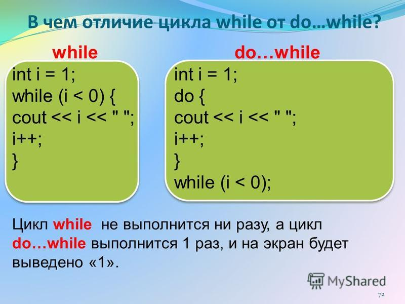 В чем отличие цикла while от do…while? while do…while int i = 1; while (i < 0) { do { cout << i <<  ; i++; } while (i < 0); Цикл while не выполнится ни разу, а цикл do…while выполнится 1 раз, и на экран будет выведено «1». 72