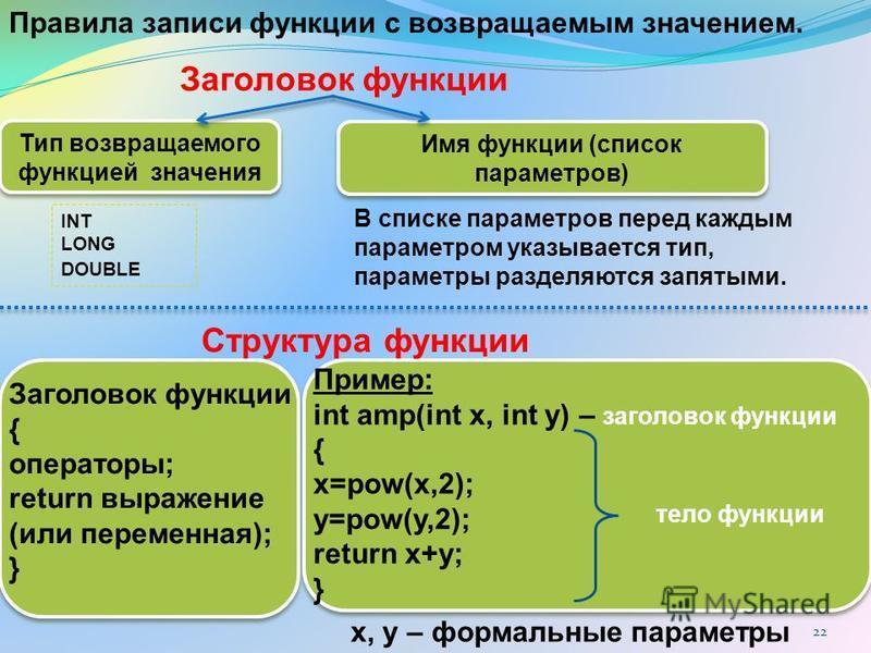 22 INT LONG DOUBLE В списке параметров перед каждым параметром указывается тип, параметры разделяются запятыми. Структура функции Заголовок функции { операторы; return выражение (или переменная); } Пример: int amp(int x, int y) – заголовок функции {