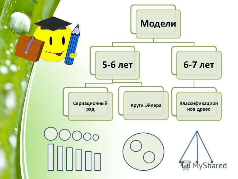 Модели 5-6 лет Сериационный ряд Круги Эйлера 6-7 лет Классификацион ное древо