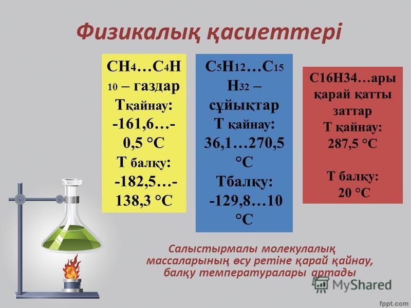 Физикалық қасиеттері Салыстырмалы молекулалық массаларының өсу ретіне қарай қайнау, балқу температуралары артады СН 4 …C 4 Н 10 – газдар T қайнау : -161,6…- 0,5 °C T балқу : -182,5…- 138,3 °C С16Н34…ары қарай қатты заттар T қайнау: 287,5 °C T балқу: