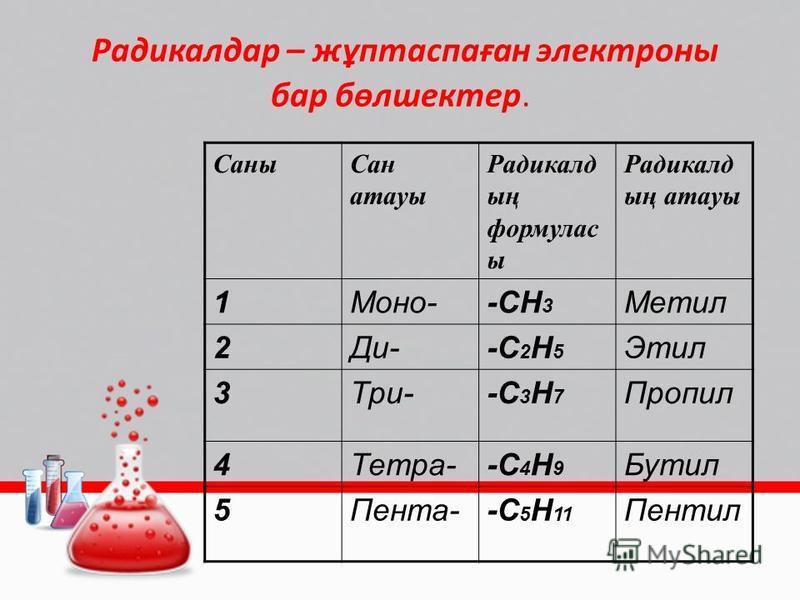 Радикалдар – жұптаспаған электроны бар бөлшектер. СаныСан атауы Радикалд ың формулас ы Радикалд ың атауы 1Моно--СН 3 Метил 2Ди--С 2 Н 5 Этил 3Три--С 3 Н 7 Пропил 4Тетра--С 4 Н 9 Бутил 5Пента--С 5 Н 11 Пентил