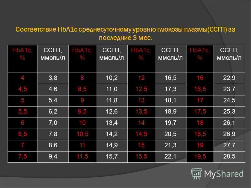 Соответствие HbA1c среднесуточному уровню глюкозы плазмы(ССГП) за последние 3 мес. HbA1c, % ССГП, ммоль/л HbA1c, % ССГП, ммоль/л HbA1c, % ССГП, ммоль/л HbA1c, % ССГП, ммоль/л 43,8810,21216,51622,9 4,54,68,511,012,517,316,523,7 55,4911,81318,11724,5 5